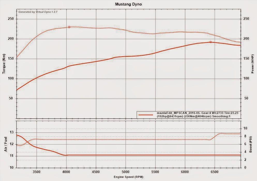 Calculating hp and tq using Virtual Dyno and MazdaEdit on a